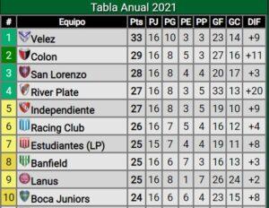 Copa-Libertadores-Independiente-Tabla-Anual-Promiedos
