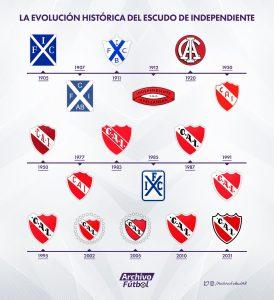 Evolución-Escudos-Independiente-Historia