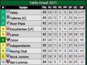 Tabla-Posiciones-Anual-Copas-Libertadores-Sudamericana-Independiente-Fecha-11