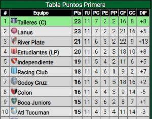 Tabla-Posiciones-Liga-Profesional-Independiente-Fecha-11